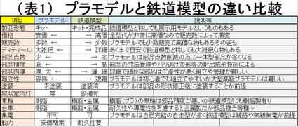 【アリイ】24系25型客車プラキット9両新同カニオハネオロネ他【有井】